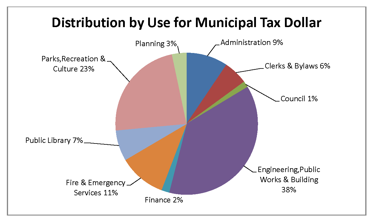2019 budget book   draft 2019 03 18  breakdown of municipal tax dollar %282%29