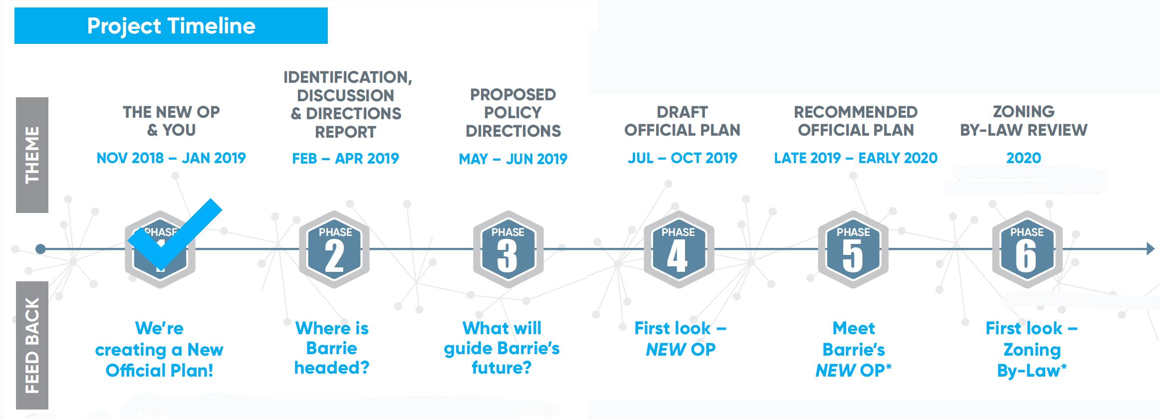 OP Project Schedule