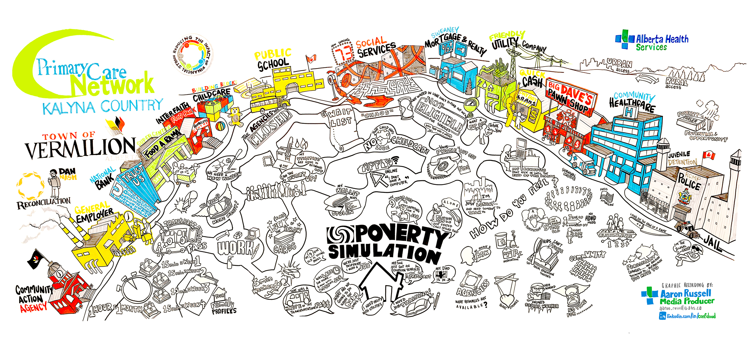 Poverty simulation vermilion graphic recording