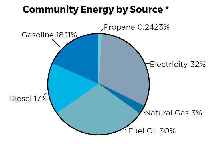Community Energy Plan