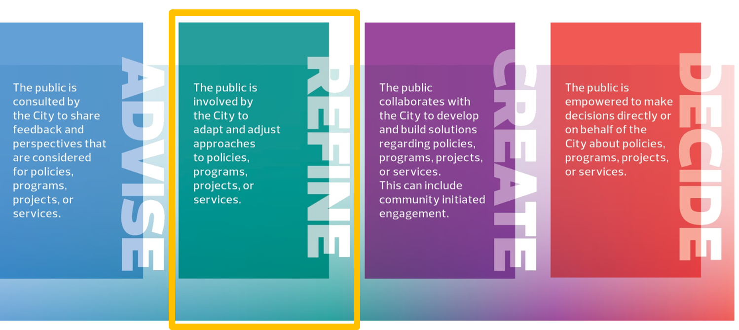 an image of the public engagement spectrum which shows the four levels of involvement possible for City of Edmonton public engagement. From left to right there are four tall rectangles in different colours each representing a level of involvement: light blue is advise, teal is refine, purple is create and red is decide. This project is at the refine level of involvement and the teal box which represents refine is highlighted with a yellow outline.