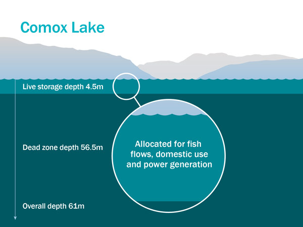 Comox lake graphic optimized