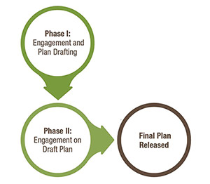 Chart showing three stages of  Caribou Range Planning Engagement