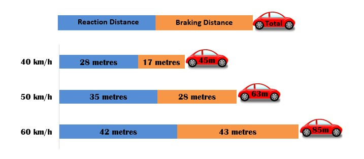 Image shows the reaction distance and breaking distance for cars travelling at different speeds
