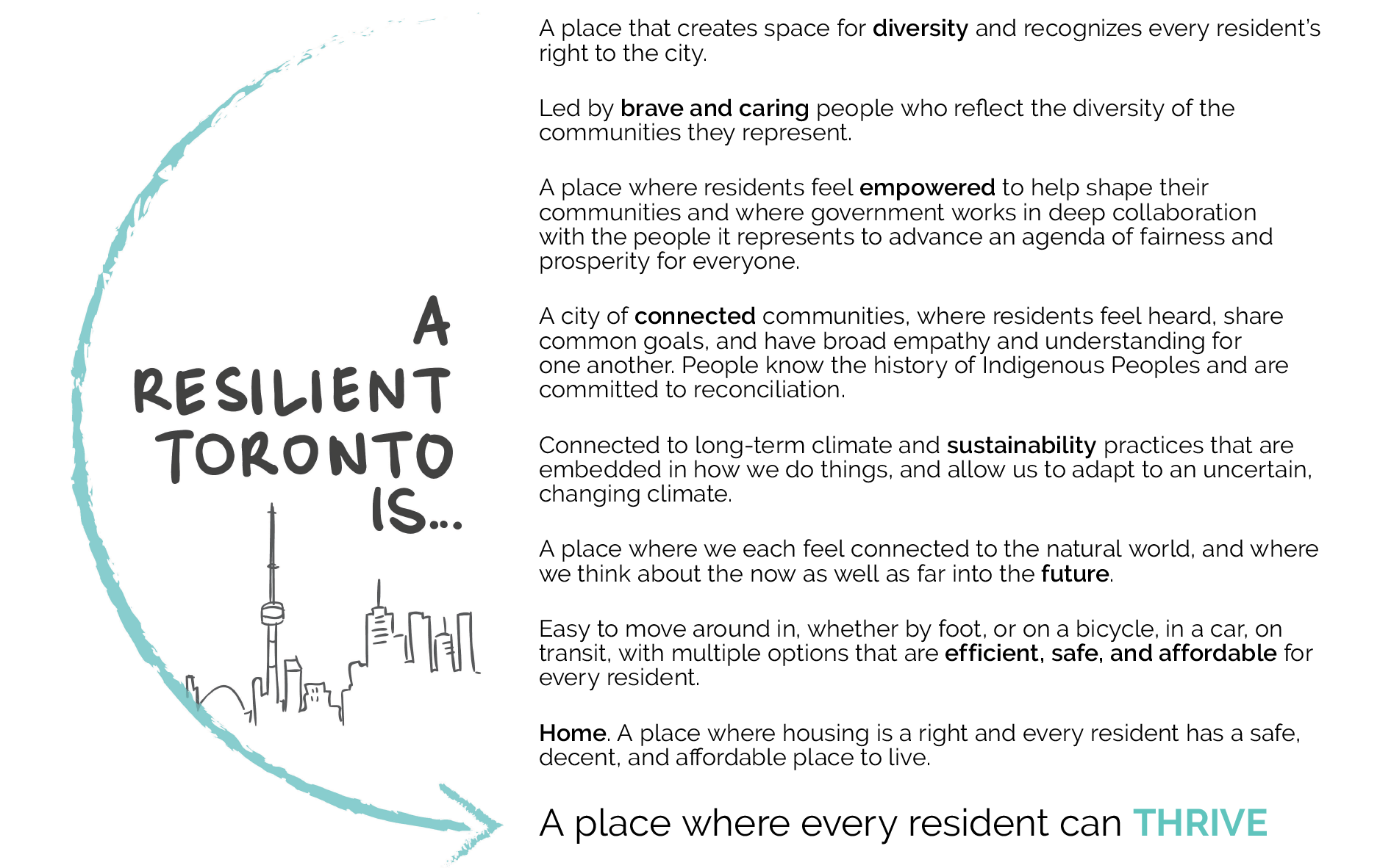 A resilient Toronto is…. A place that creates space for diversity and recognizes every resident's right to the city. Led by brave and caring people who reflect the diversity of the communities they represent. A place where residents feel empowered to help shape their communities and where government works in deep collaboration with the people it represents to advance an agenda of fairness and prosperity for everyone. A city of connected communities, where residents feel heard, share common goals, and have broad empathy and understanding for one another. People know the history of Indigenous Peoples and are committed to reconciliation. Connected to long-term climate and sustainability practices that are embedded in how we do things, and allow us to adapt to an uncertain, changing climate. A place where we each feel connected to the natural world, and where we think about the now as well as far into the future. Easy to move around in, whether by foot, on a bicycle, in a car, on by transit, with multiple options that are efficient, safe, and affordable for every resident. Home. A place where housing is a right, and every resident has a safe, decent, and affordable place to live. A place where every resident can thrive.