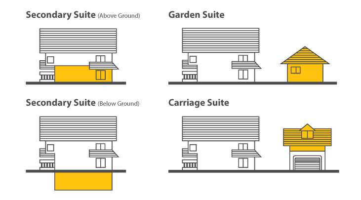 Cpl secondarysuites graphics jan2019 all suites