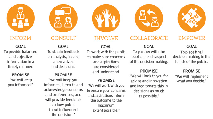 Public engagement continuum