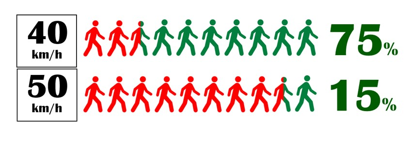 Image shows figures of people to represent the survival rates for collisions
