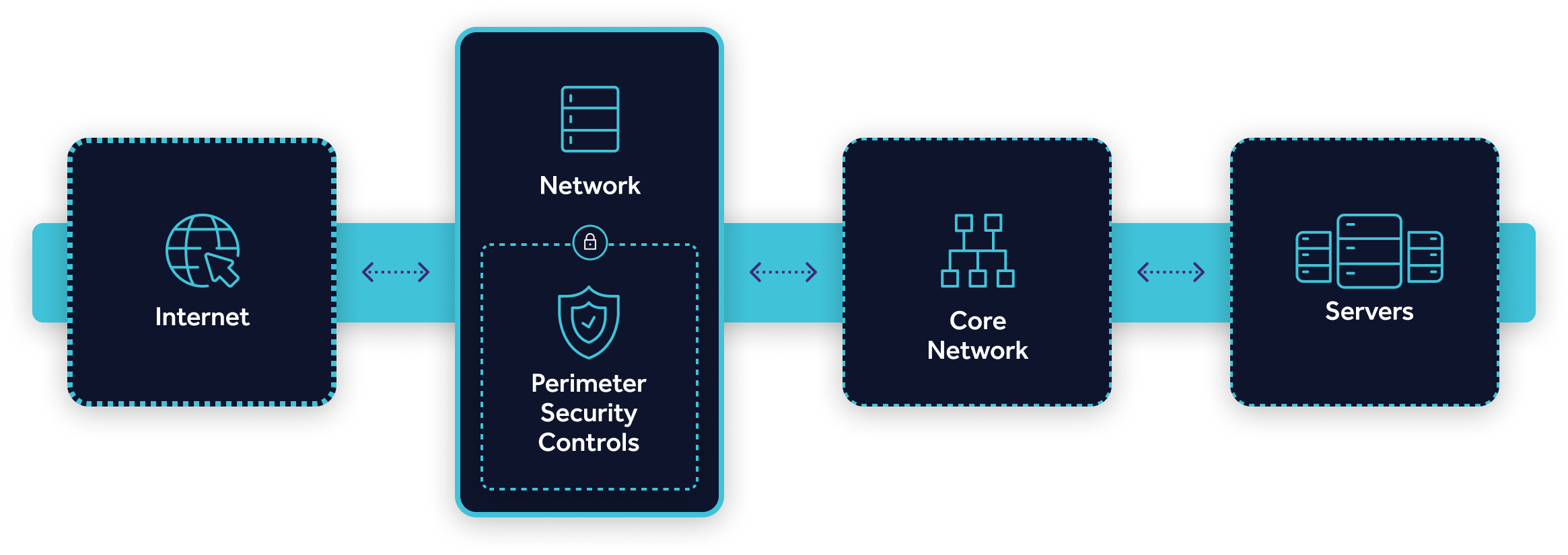 How it works network