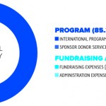 Links to Compassion: 2012 by the numbers