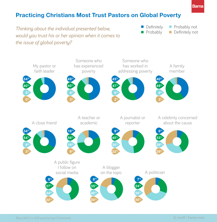 A graph depicting practicing Christians' level of trust of various groups on their expertise on poverty.