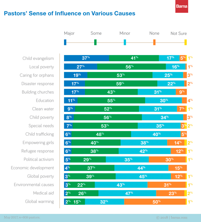 A graph depicting pastors' sense of influence on various causes.