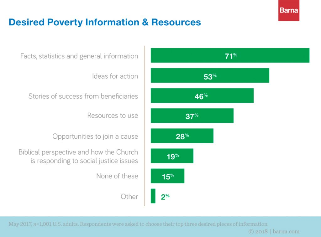 A graph depicting peoples' desired type of information about poverty.