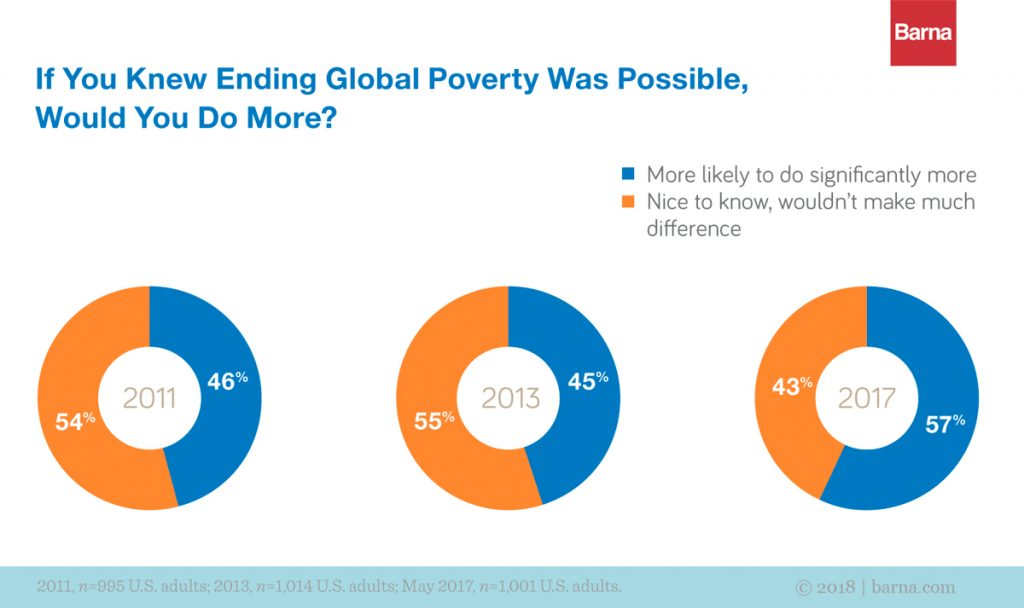 A graph shows that if people knew ending global poverty was possible, they would do more.