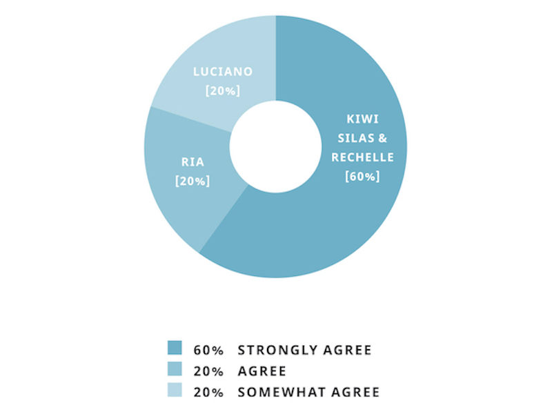 "A pie graph showing responses. Kiwi, Silas and Rechelle responded ""strongly agree""; Ria responded ""agree""; Luciano responded ""somewhat agree""."