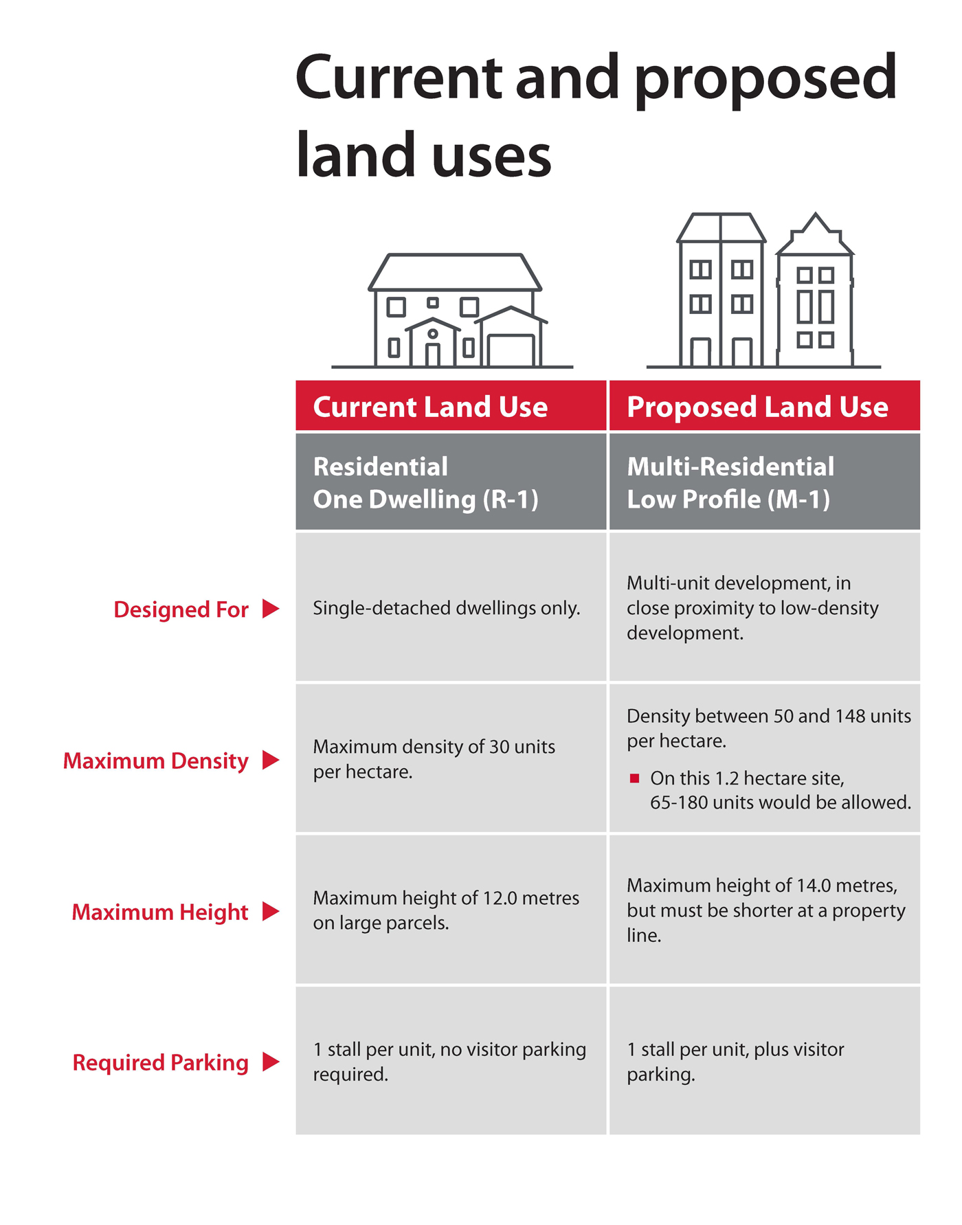 Current Land Use: Residential One Dwelling (R-1) & Proposed Land Use: Multi-Residential Low Profile (M-1)