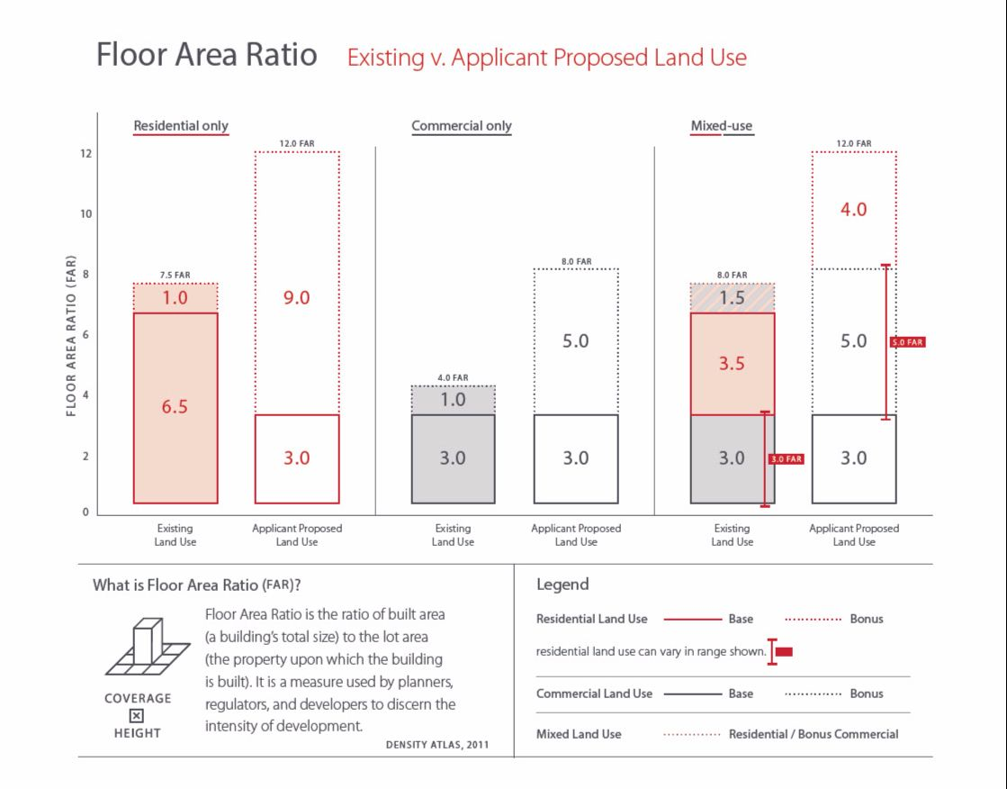 Floor Area Ratio Graphic. Existing versus Applicant Proposed Land Use.
