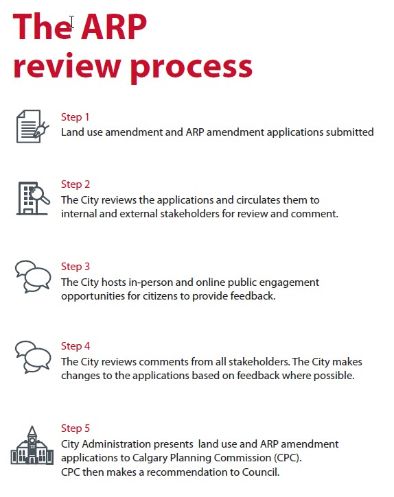 Image showing the area redevelopment plan review process