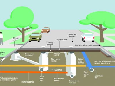 Graphic drawing of how potential underground utility lines will connect to businesses and homes