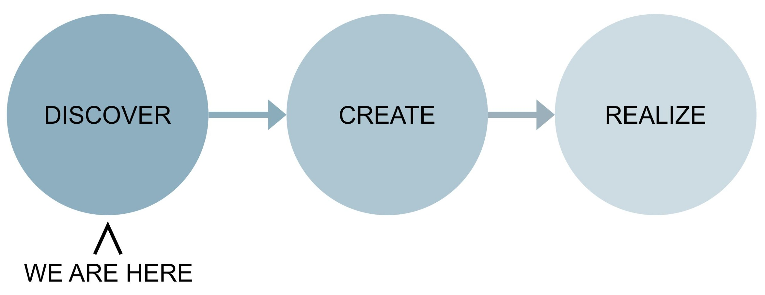 Discover-Create-Realize