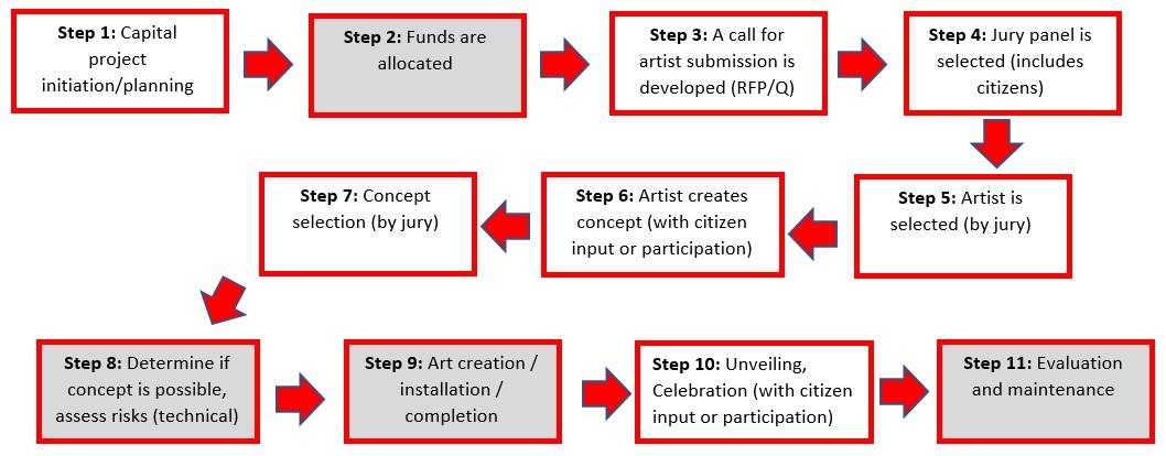 Public art process timeline
