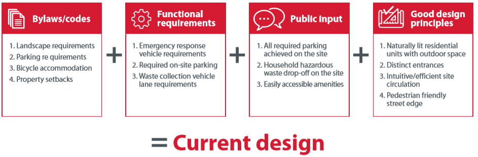 Key project considerations