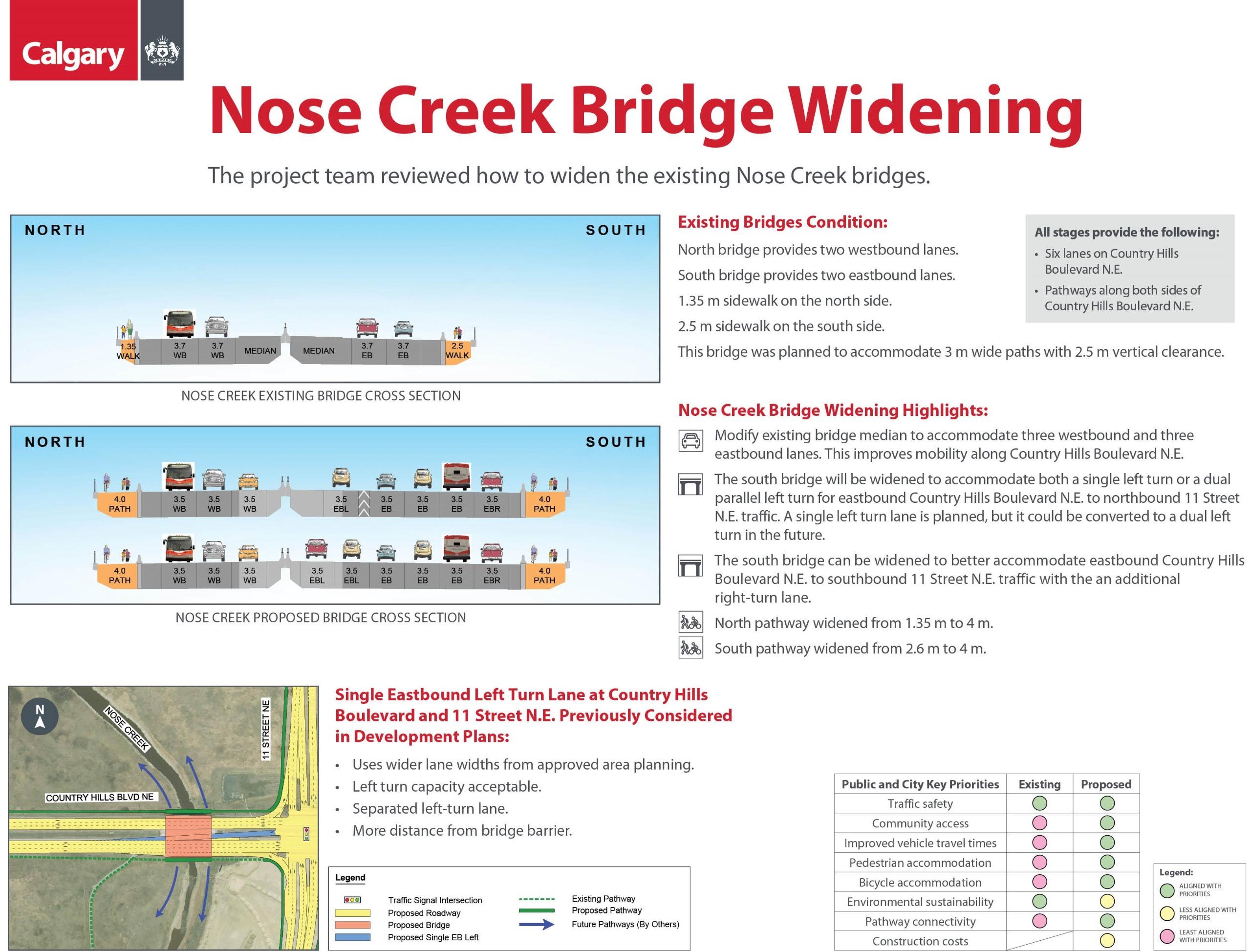 Nose Creek Bridge