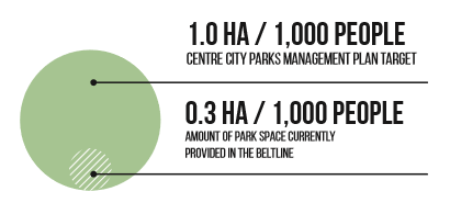 Park Space Provided in the Beltline