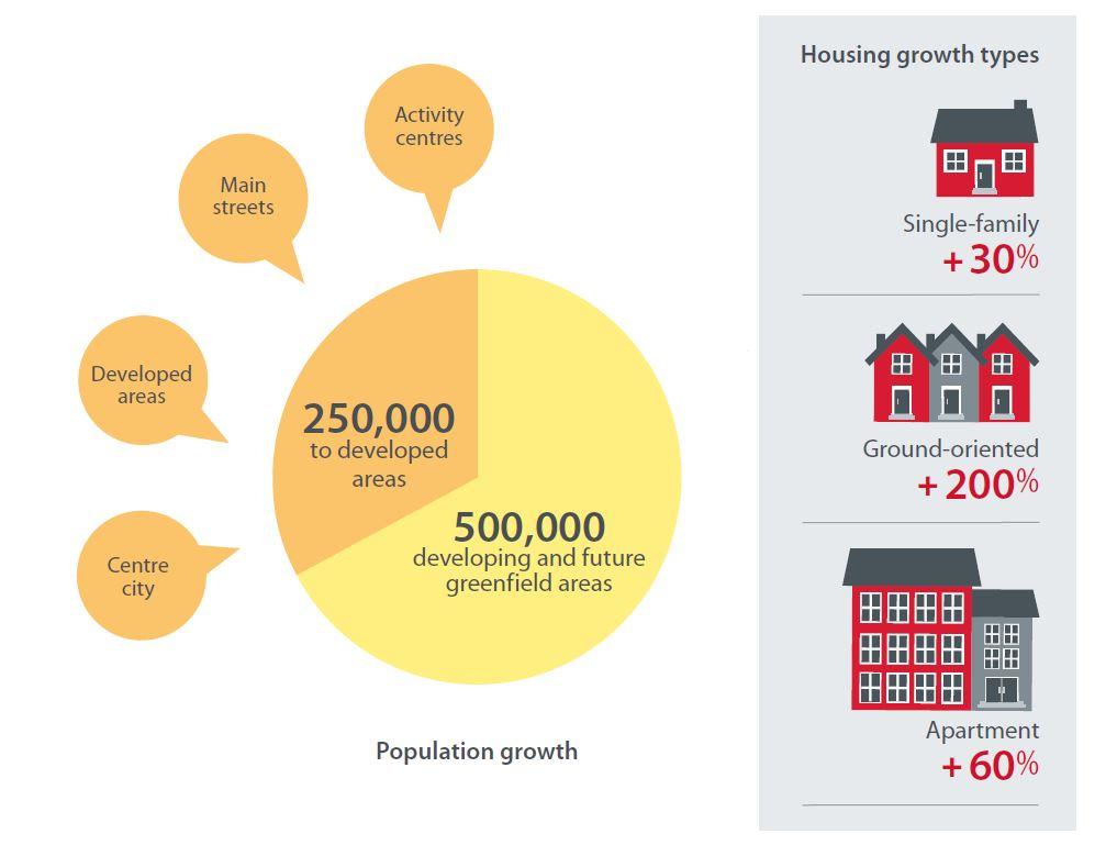How Calgary Will Grow