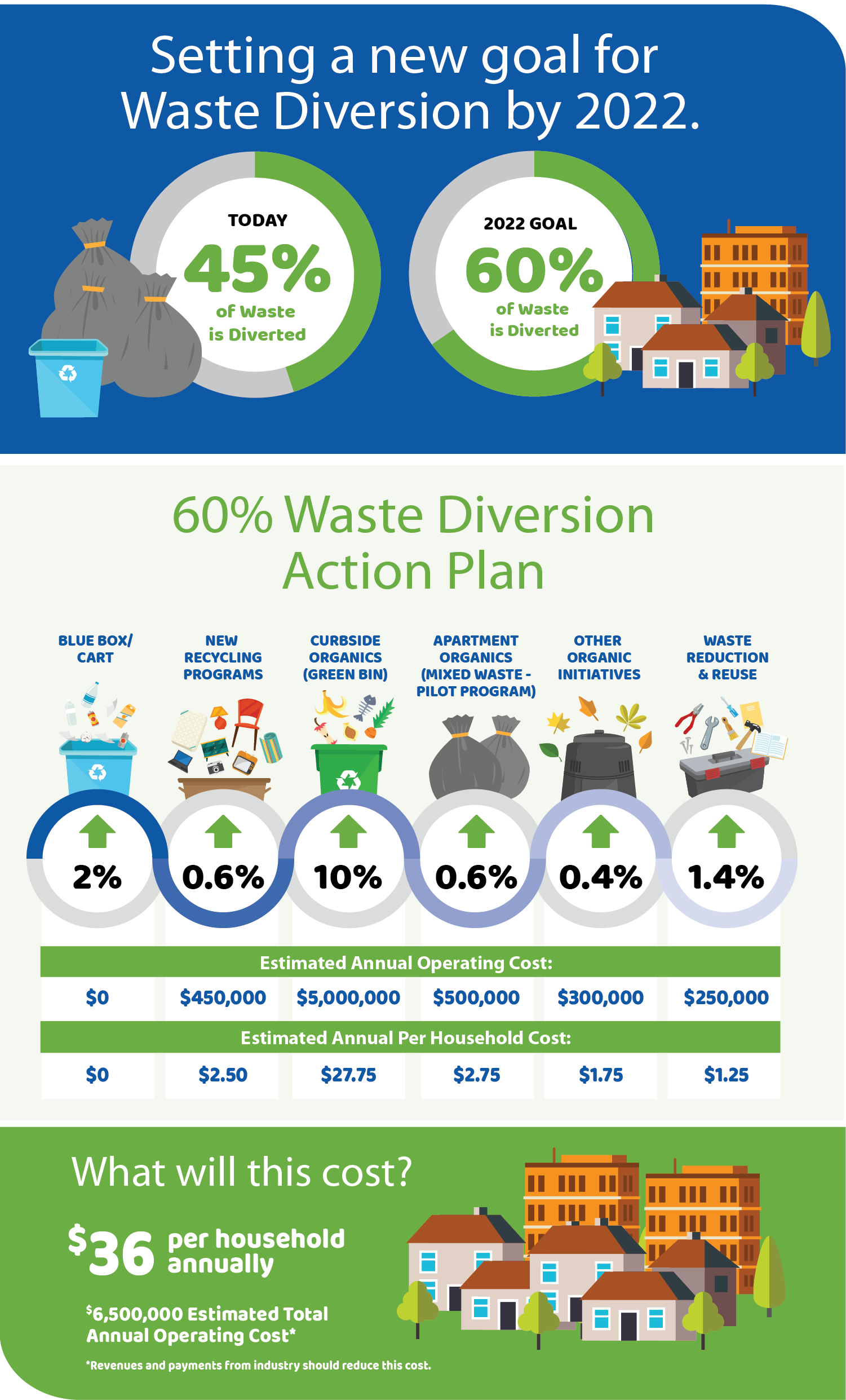 60% Waste Diversion Action Plan