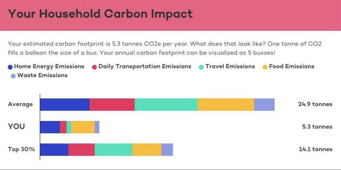 This graphic is an example of Project Neutral's Carbon Calculator, where in just five minutes Project Neutral can share your household's carbon impact along with steps on how you can reduce your greenhouse gas (GHG) emissions.