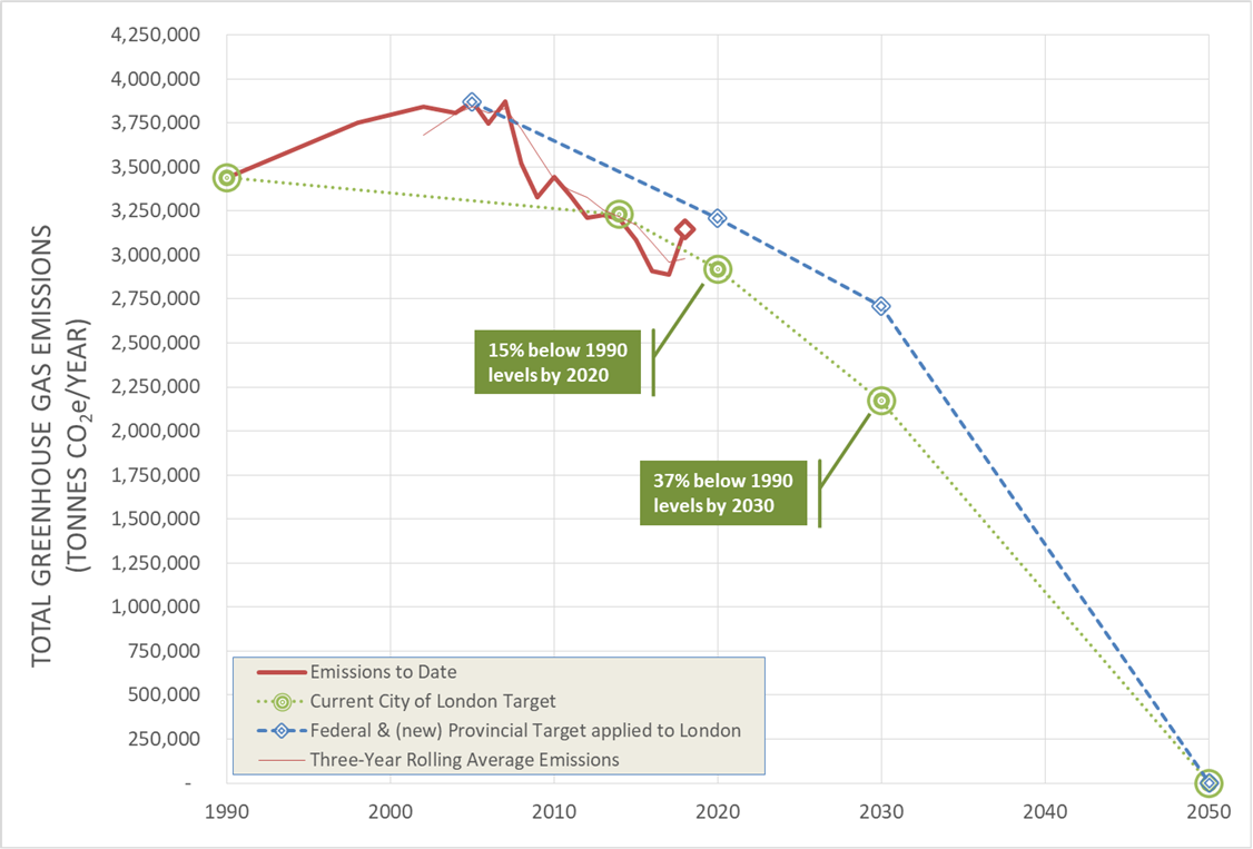 This graph illustrates London's greenhouse gas emissions year by year from 1990 to 2018, along with a trajectory of how much greenhouse gas emissions must be reduced to meet a mid-term target in 2030, and a net-zero target by 2050.