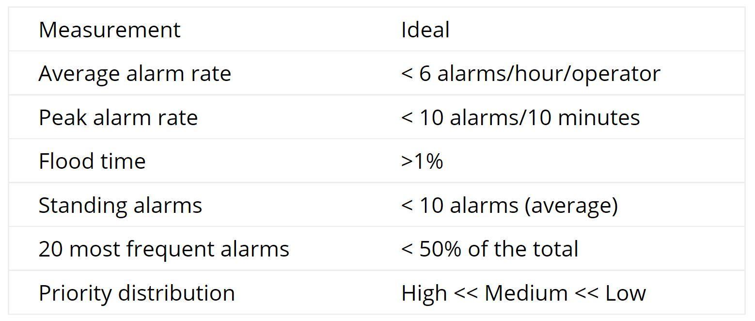 Blog Body Image M Tardif Optimize Alarm System Performance EN 1