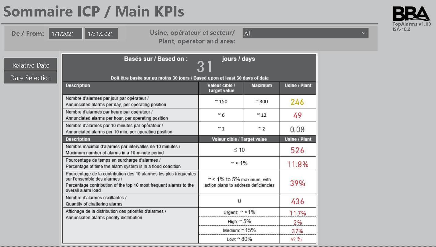 Blog Body Image M Tardif Optimize Alarm System Performance FR 2