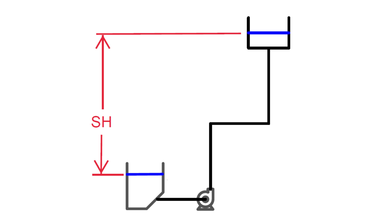Blog Body Image R Dorfman Static head centrifugal pumps EN 1