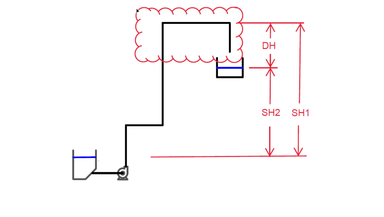 Blog Body Image R Dorfman Static head centrifugal pumps EN 2