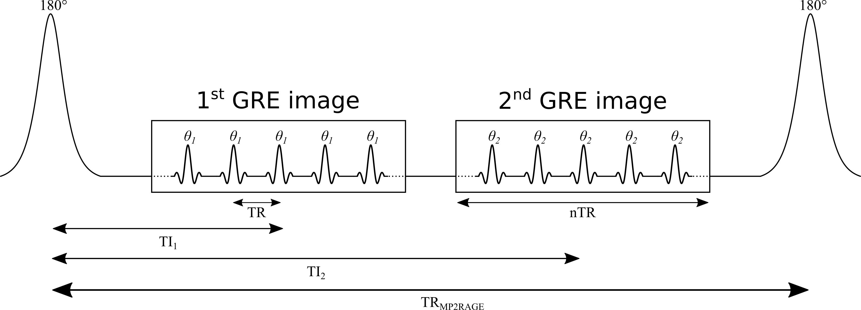 Relaxometry Series: MP2RAGE   qMRLab
