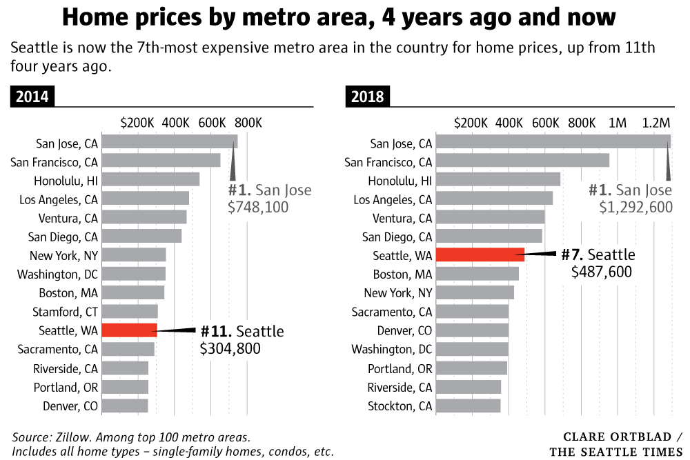 Seattle home prices have surpassed Los Angeles, New York and