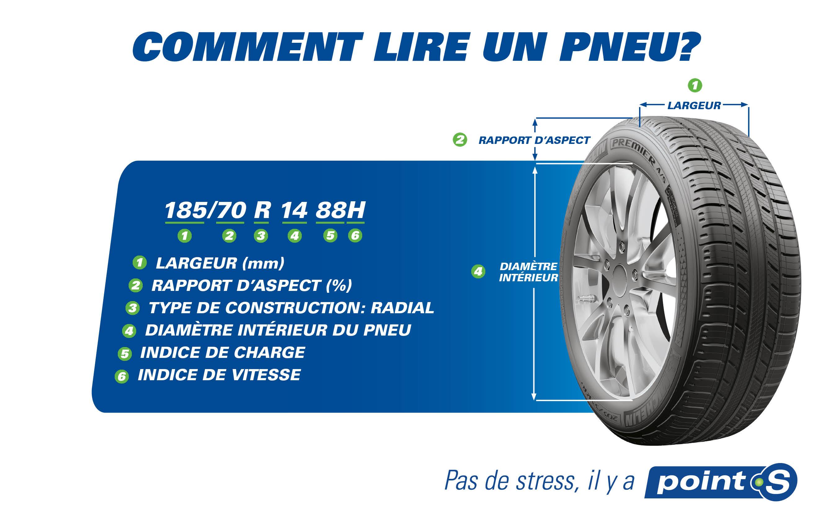 Comment lire un pneu?