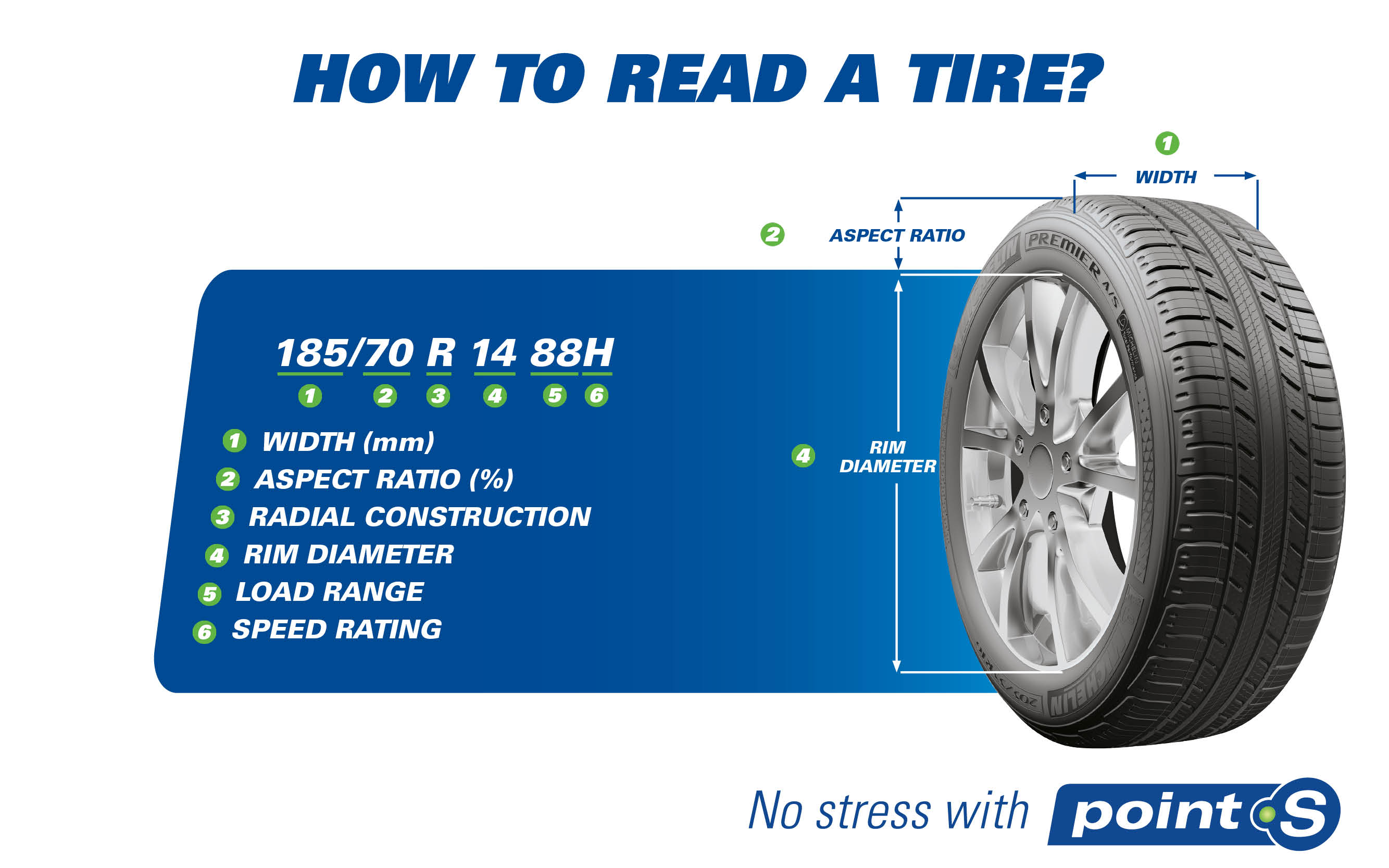 How to read a tire?