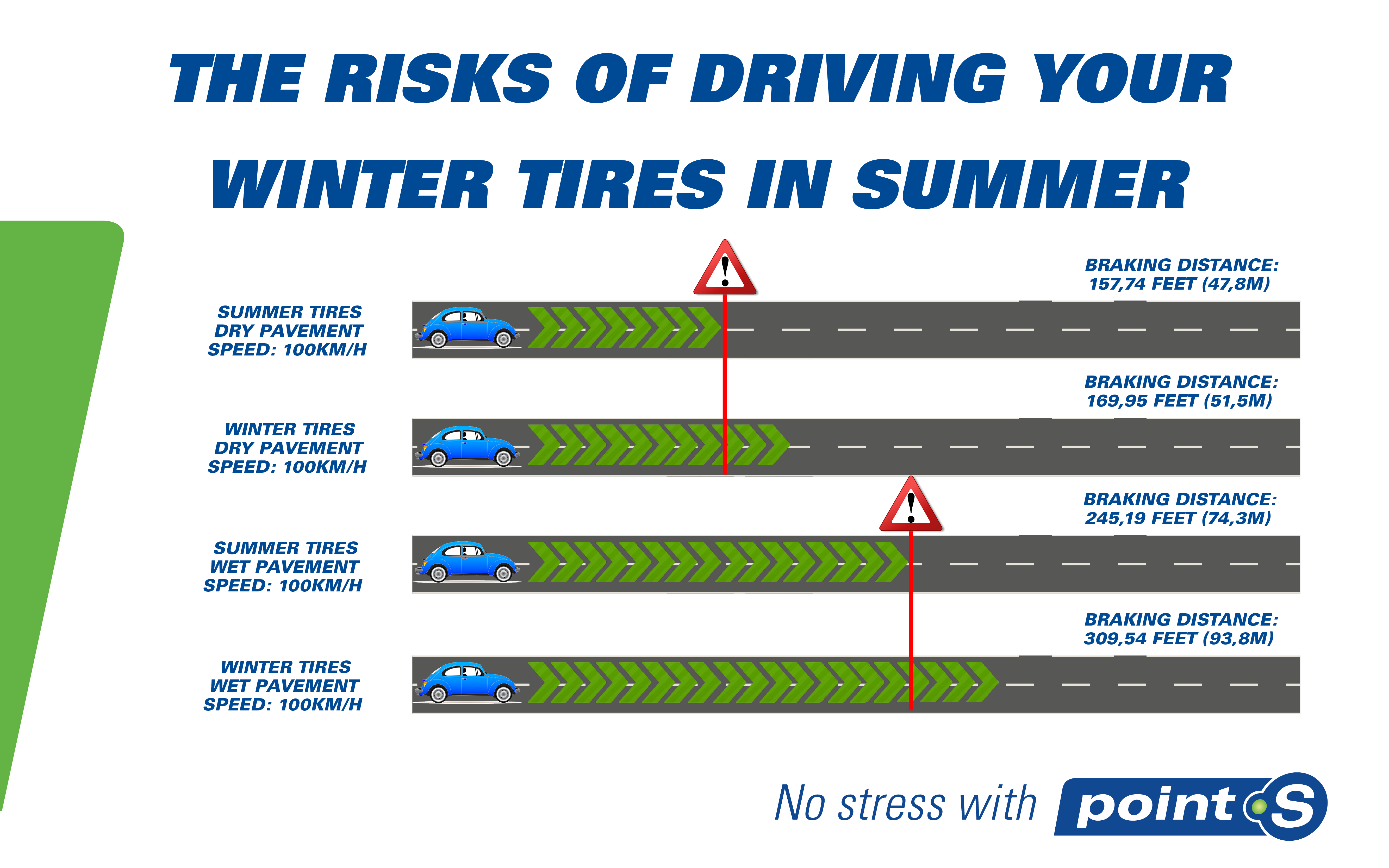 The risks of driving your winter tires in summer