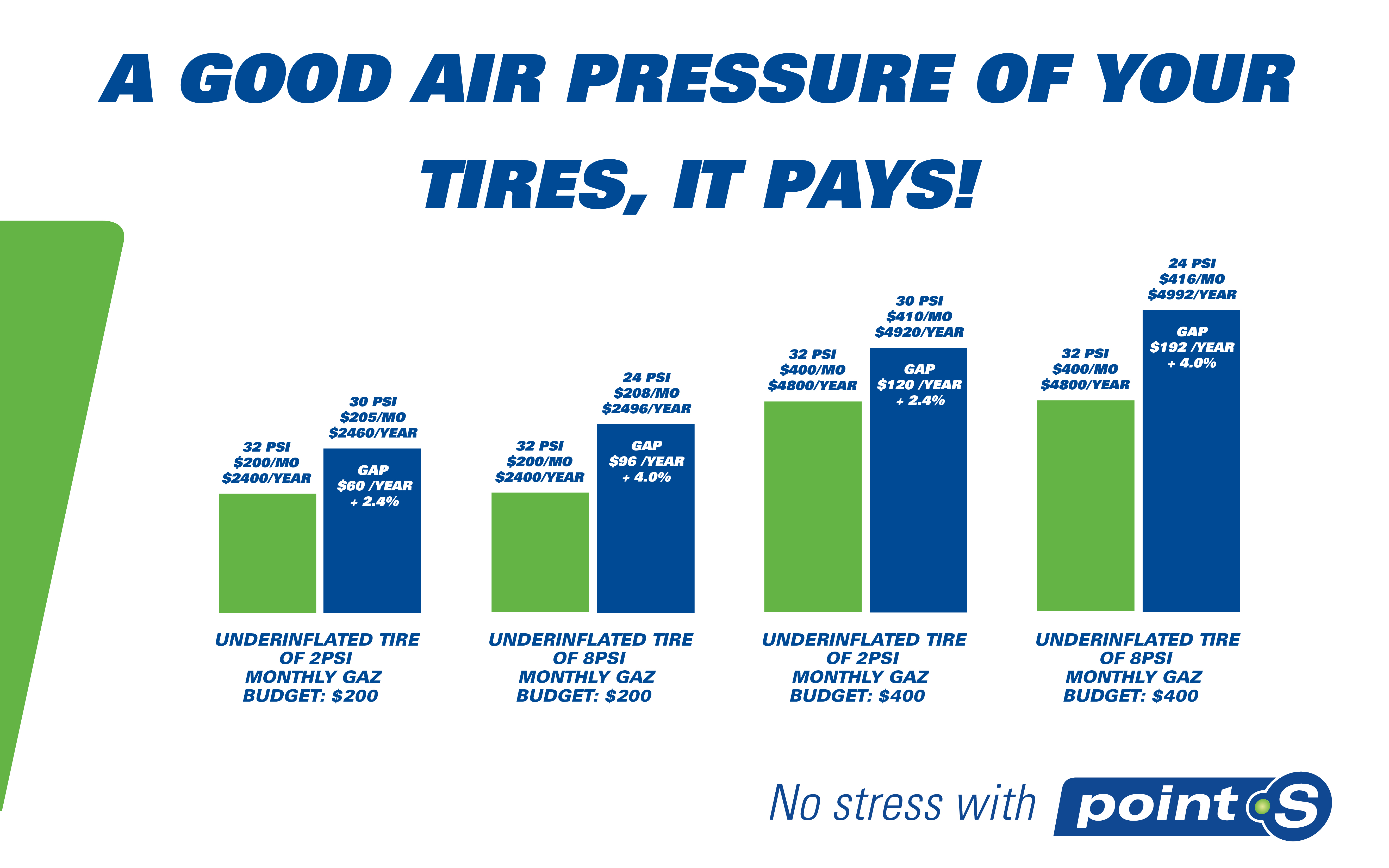 A good air pressure of your tires, it pays!