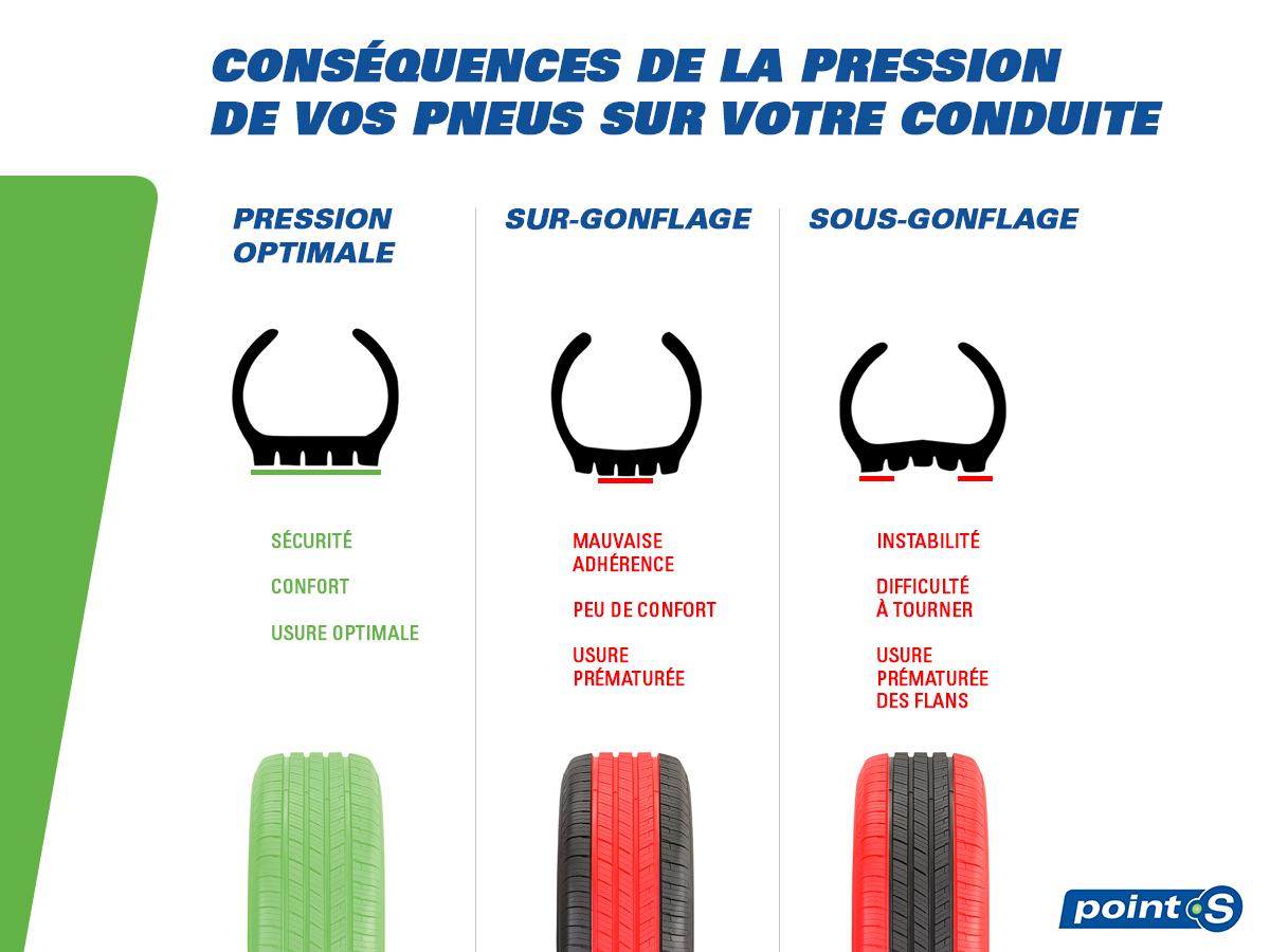 Pression des pneus Point S