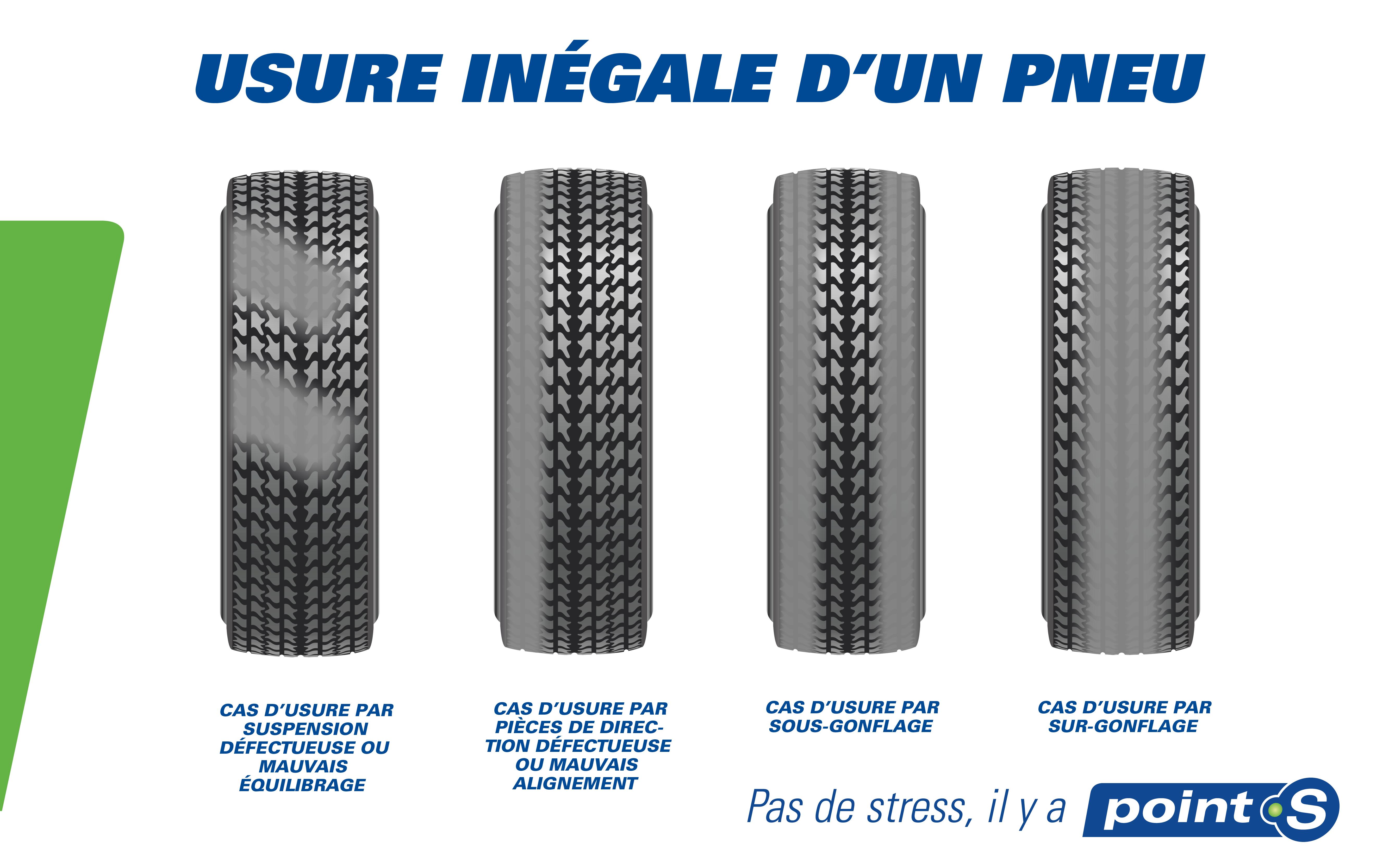 Usure pneu point s